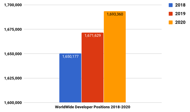 Career Scope & Earning Potential in the Domain of Web Development